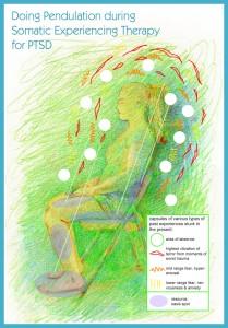 Pendulation Somatic Experiencing